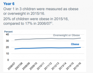 Graph showing the rise in childhood obesity over 10 years